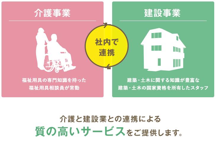 介護と建設業との連携による質の高いサービスをご提供します。